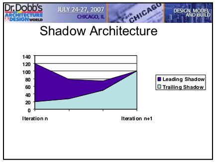 Shadow Architecture Graph